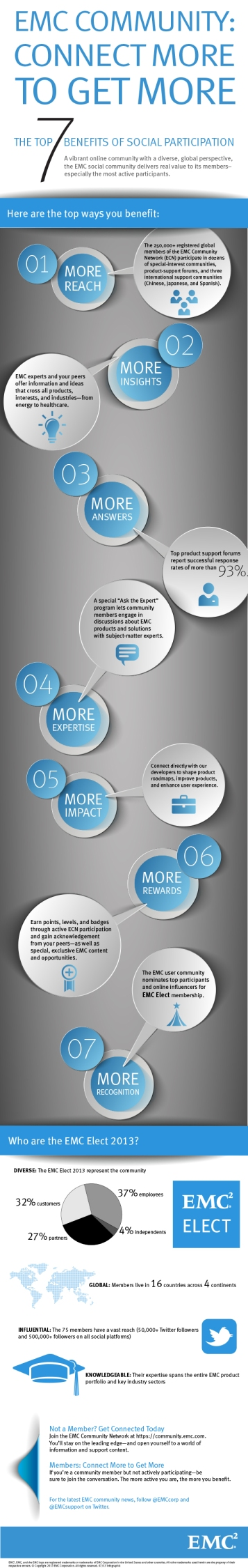7 Reasons to Join the EMC Community Network – Infographic